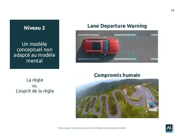 74 Lane Departure Warning Compromis humain Niveau 2 Un modèle conceptuel non adapté au modèle mental La règle vs. L'esprit...