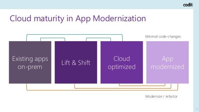 Cloud maturity in App Modernization 11 Existing apps on-prem Lift & Shift Cloud optimized App modernized Minimal code-chan...