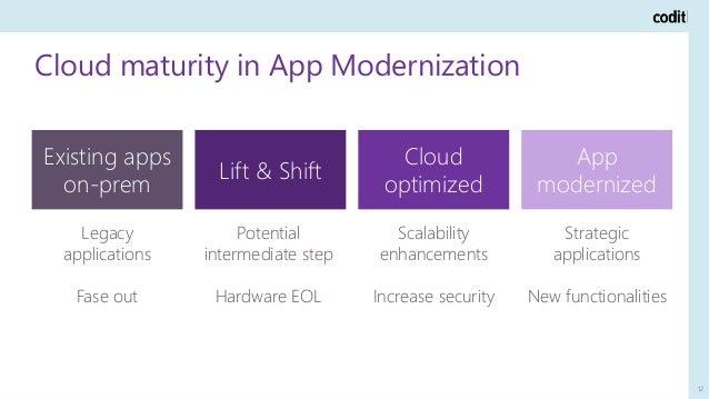 Cloud maturity in App Modernization 12 Existing apps on-prem Lift & Shift Cloud optimized App modernized Legacy applicatio...