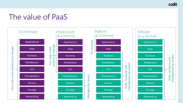 The value of PaaS 13 On Premises Youscale,makeresilientandmanage Infrastructure (as a Service) Managedbyvendor Youscale,ma...