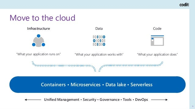 """Move to the cloud 16 """"What your application works with"""" Data """"What your application does"""" Code """"What your application runs..."""