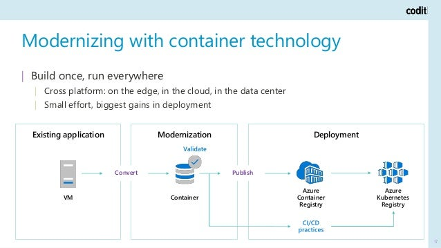 Modernizing with container technology 17   Build once, run everywhere   Cross platform: on the edge, in the cloud, in the ...