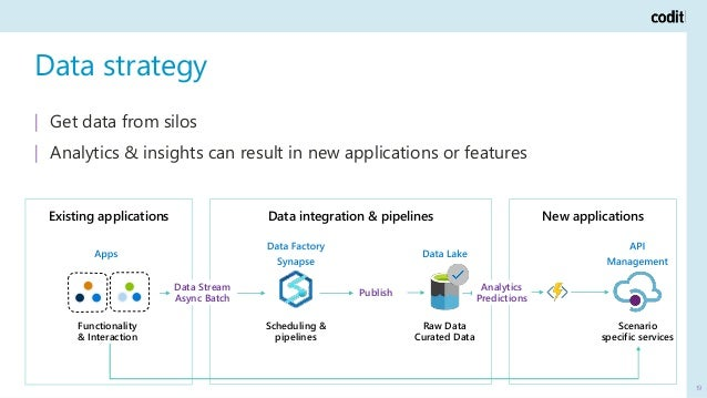 New applications Scenario specific services Data strategy 19   Get data from silos   Analytics & insights can result in ne...