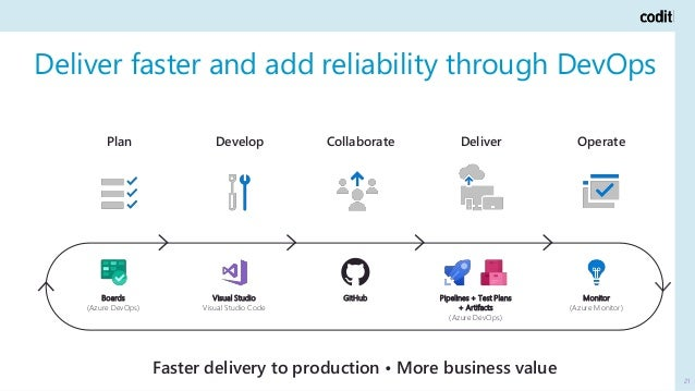 Deliver faster and add reliability through DevOps 21 Faster delivery to production • More business value OperateCollaborat...