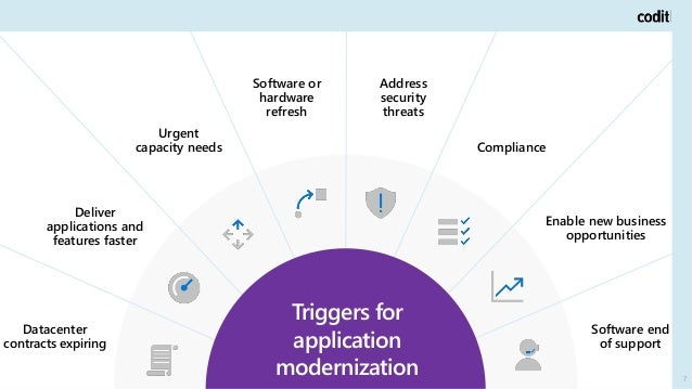 7 Triggers for application modernization Deliver applications and features faster Urgent capacity needs Software or hardwa...