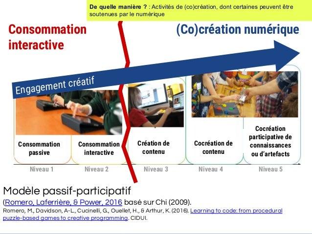 Consommation interactive (Co)création numérique @margaridaromero Img;@FreepikatFlatIcon Modèle passif-participatif (Romero...
