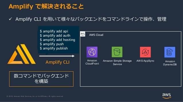© 2020, Amazon Web Services, Inc. or its Affiliates. All rights reserved. Amplify で解決されること $ amplify add api $ amplify add...