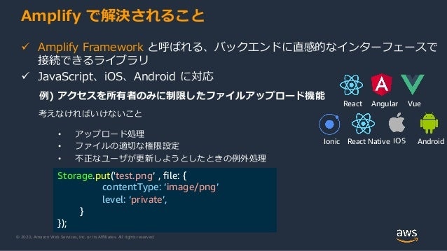© 2020, Amazon Web Services, Inc. or its Affiliates. All rights reserved. Amplify で解決されること  Amplify Framework と呼ばれる、バックエン...