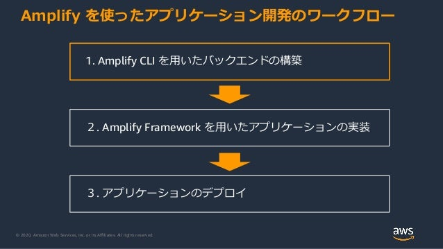 © 2020, Amazon Web Services, Inc. or its Affiliates. All rights reserved. Amplify を使ったアプリケーション開発のワークフロー 1. Amplify CLI を用い...