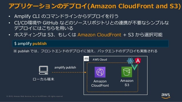 © 2020, Amazon Web Services, Inc. or its Affiliates. All rights reserved. アプリケーションのデプロイ(Amazon CloudFront and S3) • Amplif...