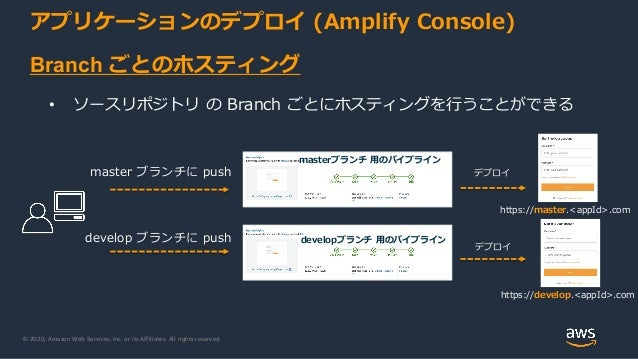 © 2020, Amazon Web Services, Inc. or its Affiliates. All rights reserved. アプリケーションのデプロイ (Amplify Console) master ブランチに pus...