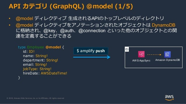 © 2020, Amazon Web Services, Inc. or its Affiliates. All rights reserved. API カテゴリ (GraphQL) @model (1/5) • @model ディレクティブ...