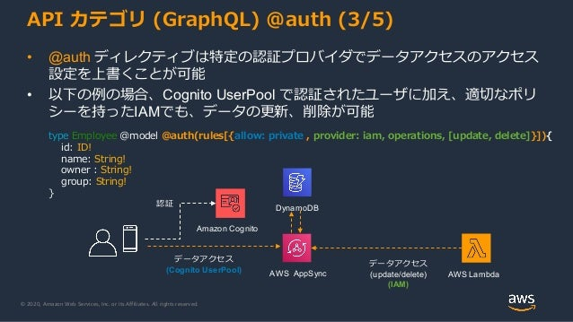 © 2020, Amazon Web Services, Inc. or its Affiliates. All rights reserved. API カテゴリ (GraphQL) @auth (3/5) • @auth ディレクティブは特...
