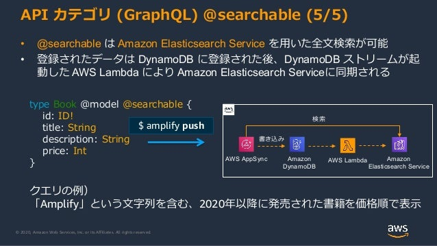 © 2020, Amazon Web Services, Inc. or its Affiliates. All rights reserved. API カテゴリ (GraphQL) @searchable (5/5) • @searchab...