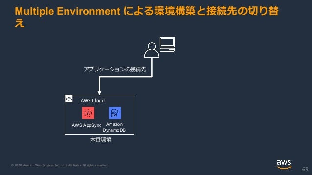 © 2020, Amazon Web Services, Inc. or its Affiliates. All rights reserved. 63 AWS Cloud Amazon DynamoDB AWS AppSync 本番環境 アプ...