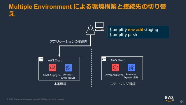 © 2020, Amazon Web Services, Inc. or its Affiliates. All rights reserved. 64 AWS Cloud Amazon DynamoDB AWS AppSync 本番環境 アプ...