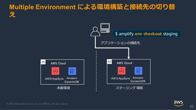 © 2020, Amazon Web Services, Inc. or its Affiliates. All rights reserved. 65 AWS Cloud Amazon DynamoDB AWS AppSync 本番環境 アプ...