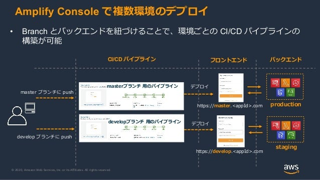 © 2020, Amazon Web Services, Inc. or its Affiliates. All rights reserved. Amplify Console で複数環境のデプロイ • Branch とバックエンドを紐づける...