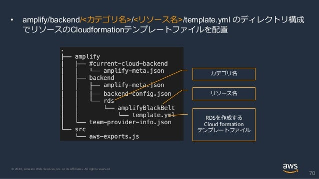 © 2020, Amazon Web Services, Inc. or its Affiliates. All rights reserved. 70 • amplify/backend/<カテゴリ名>/<リソース名>/template.ym...