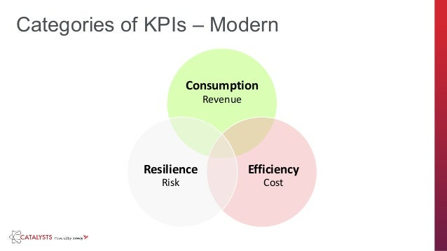 axway.com Consumption Revenue Efficiency Cost Resilience Risk Categories of KPIs – Modern