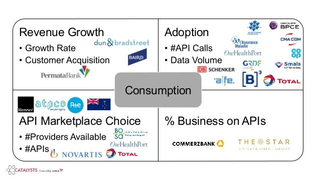 Revenue Growth • Growth Rate • Customer Acquisition Adoption • #API Calls • Data Volume API Marketplace Choice • #Provider...