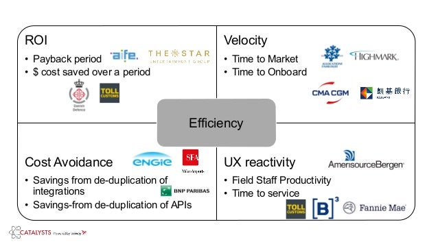 ROI • Payback period • $ cost saved over a period Velocity • Time to Market • Time to Onboard Cost Avoidance • Savings fro...