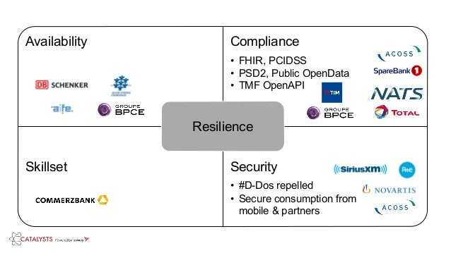 Availability Compliance • FHIR, PCIDSS • PSD2, Public OpenData • TMF OpenAPI Skillset Security • #D-Dos repelled • Secure ...