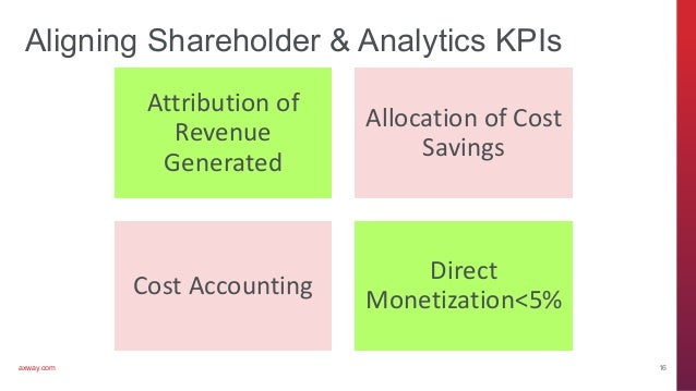 axway.com Aligning Shareholder & Analytics KPIs Attribution of Revenue Generated Allocation of Cost Savings Cost Accountin...