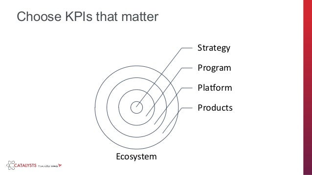 axway.com Choose KPIs that matter Strategy Program Platform Products Ecosystem