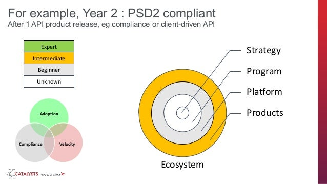axway.com Domains of an API JourneyFor example, Year 2 : PSD2 compliant After 1 API product release, eg compliance or clie...