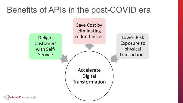 axway.com Benefits of APIs in the post-COVID era Accelerate Digital Transformation Delight Customers with Self- Service Sa...