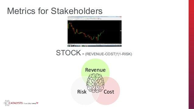 axway.com Revenue CostRisk Metrics for Stakeholders STOCK= (REVENUE-COST)*(1-RISK)