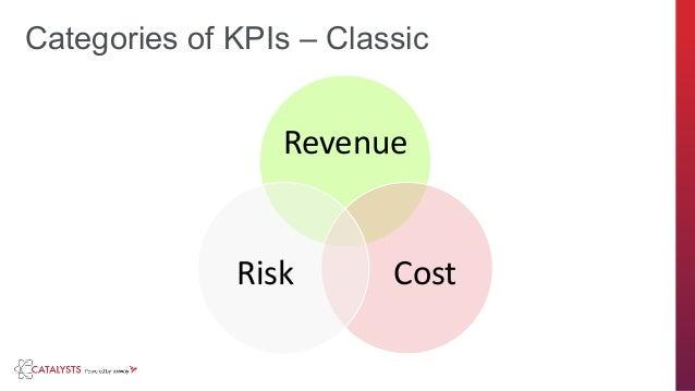 axway.com Revenue CostRisk Categories of KPIs – Classic