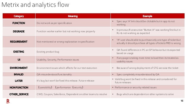 15 Metrix and analytics flow Category Meaning Example FUNCTION Do not work as per specification • Spec says 'A' link shoul...