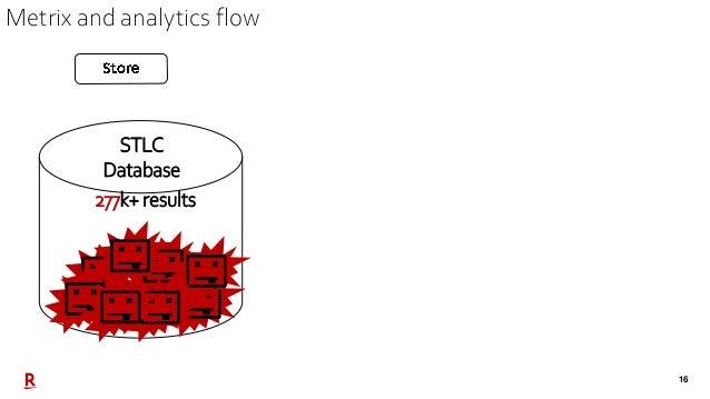 16 STLC Database 277k+ results Metrix and analytics flow
