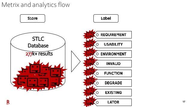 17 STLC Database 277k+ results Metrix and analytics flow