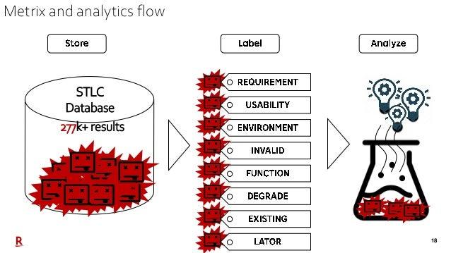 18 STLC Database 277k+ results Metrix and analytics flow