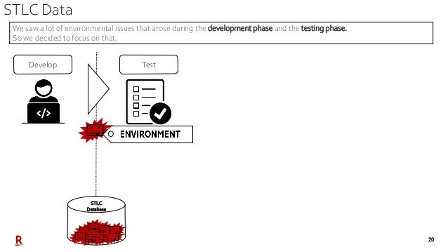 20 STLC Data TestDevelop STLC Database We saw a lot of environmental issues that arose during the development phase and th...