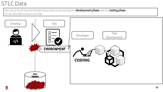 22 STLC Data TestDevelop STLC Database Test Environment Developer We saw a lot of environmental issues that arose during t...
