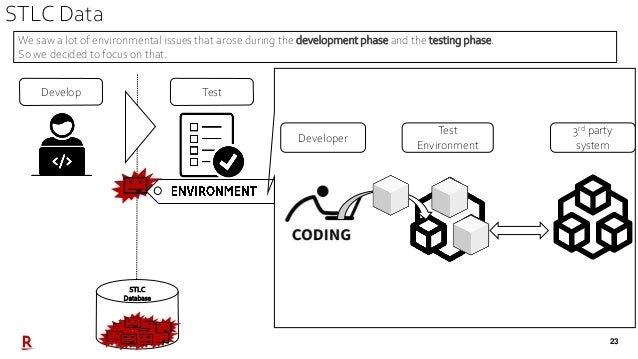 23 STLC Data TestDevelop STLC Database Test Environment Developer 3rd party system We saw a lot of environmental issues th...