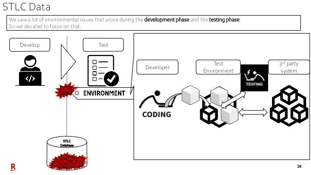 24 STLC Data TestDevelop STLC Database Test Environment Developer 3rd party system We saw a lot of environmental issues th...