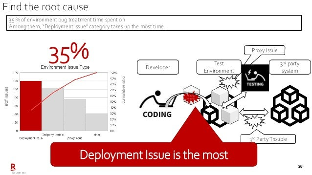 """26 Proxy Issue Source: xxx 35 % of environment bug treatment time spent on Among them, """"Deployment issue"""" category takes u..."""