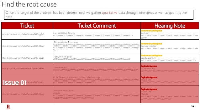 29 Ticket Ticket Comment Hearing Note https://ticket.server.com/ticket/browse/BUG-99848 Due to DB data difference. XXXXXXX...