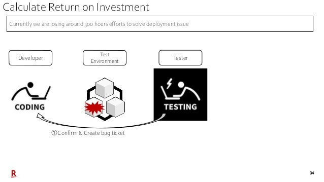 34 Test Environment Developer Tester ①Confirm & Create bug ticket Currently we are losing around 300 hours efforts to solv...
