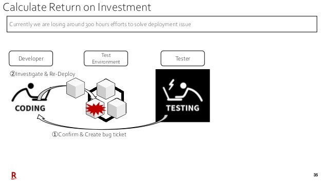 35 Test Environment Developer Tester ①Confirm & Create bug ticket ②Investigate & Re-Deploy Currently we are losing around ...