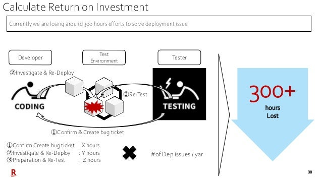 38 Test Environment Developer Tester ①Confirm & Create bug ticket ②Investigate & Re-Deploy ③Re-Test 300+ hours Lost ①Confi...