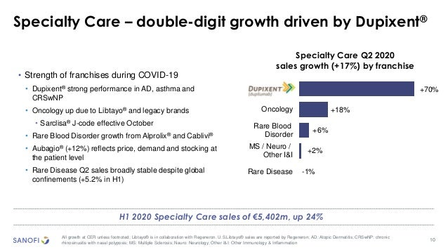 10 Specialty Care – double-digit growth driven by Dupixent® All growth at CER unless footnoted; Libtayo® is in collaborati...