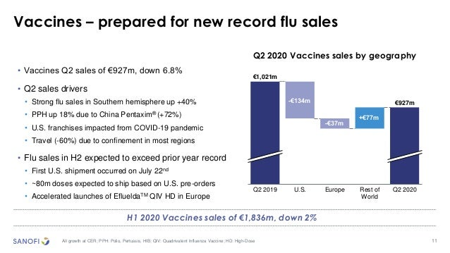 11 Vaccines – prepared for new record flu sales All growth at CER; PPH: Polio, Pertussis, HIB; QIV: Quadrivalent Influenza...