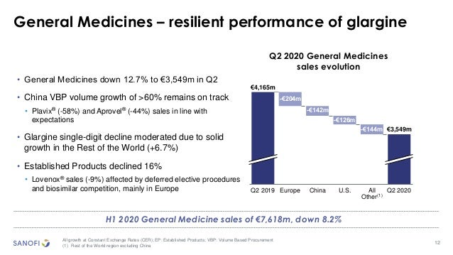 12 General Medicines – resilient performance of glargine All growth at Constant Exchange Rates (CER); EP: Established Prod...