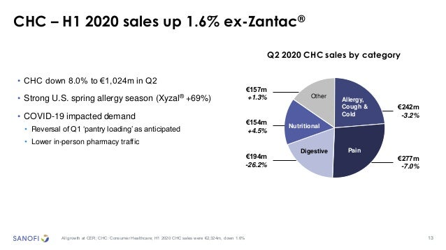 13 CHC – H1 2020 sales up 1.6% ex-Zantac® All growth at CER; CHC: Consumer Healthcare; H1 2020 CHC sales were €2,324m, dow...